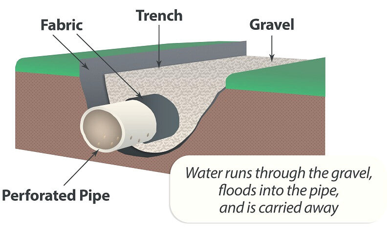 Piped drain - Drainage Solutions - How to install garden drainage guide