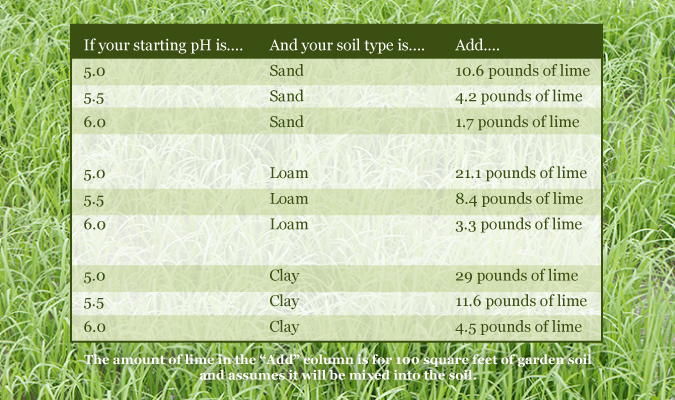 using limestone for gardens | how much lime to add to soil