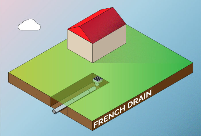 how to install a garden drainage system (and when) - fantastic gardeners blog