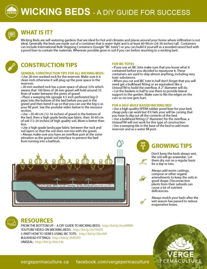 from the bottom up – a diy guide to wicking beds