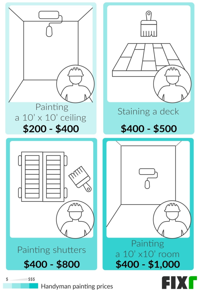Here's Exactly What You Can Expect to Pay a Handyman